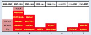 chronologie des thèses par 5 ans