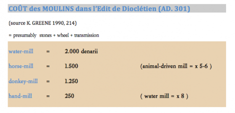 Cou t moulin diocle tien 301 ad