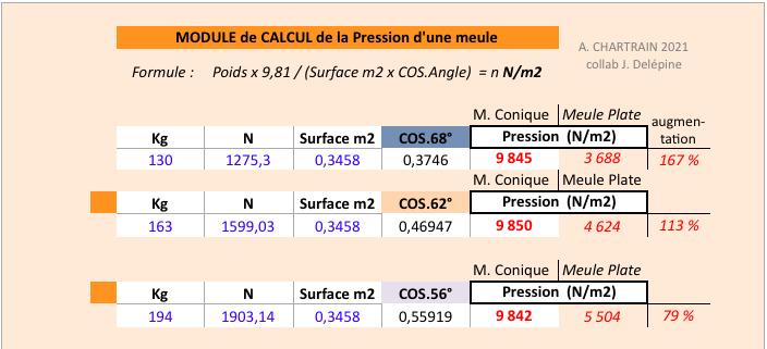 Module calcul de la pression