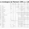 tavola-cronologia-attrezzi-mannoni-1994.png